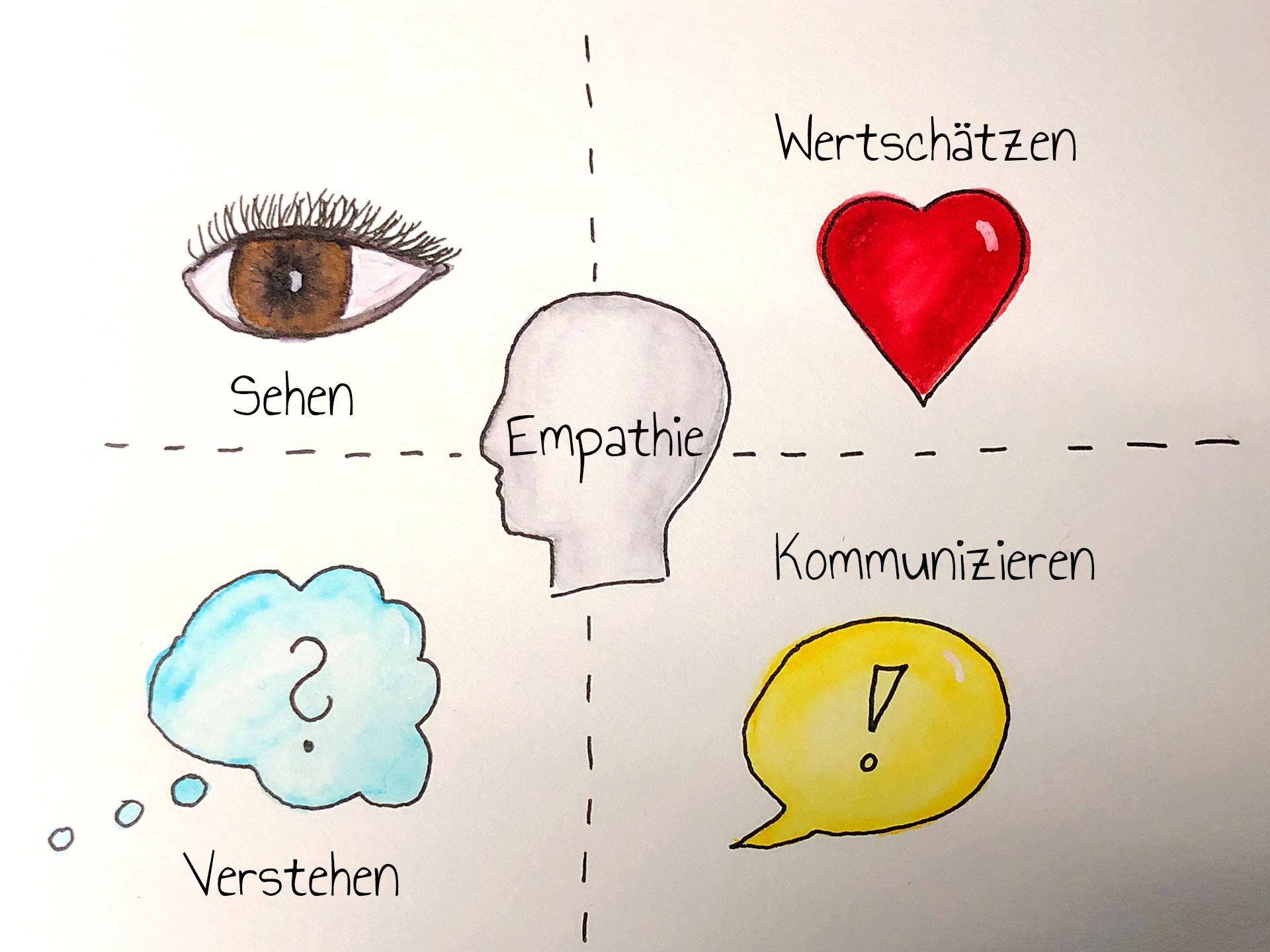 empathie in der werbung